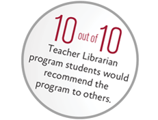 10 out of 10 Teacher Librarian students recommend the program to others.