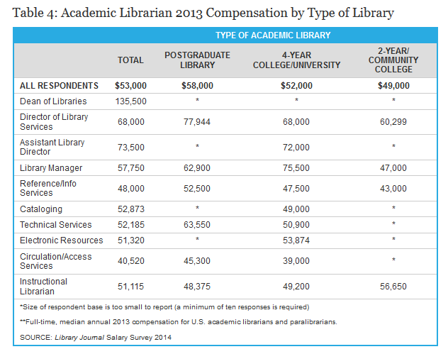 Library Journal Salary Survey 2014 Table 4
