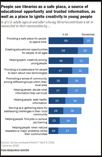 Source:  Libraries 2016, Pew Research Center Internet & Technology