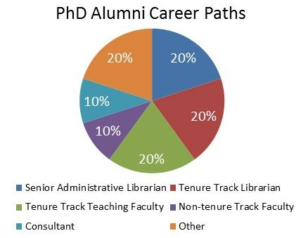 San Jose Gateway PhD graduates are working in academia and librarianship
