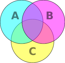 venn diagram with 3 circles labeled A, B, and C