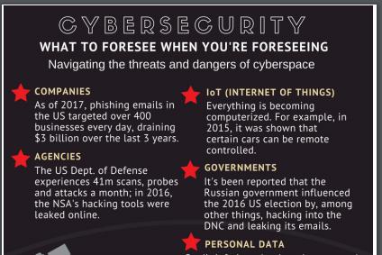 Cybersecurity: Navigating the dangers of cyberspace - SJSU