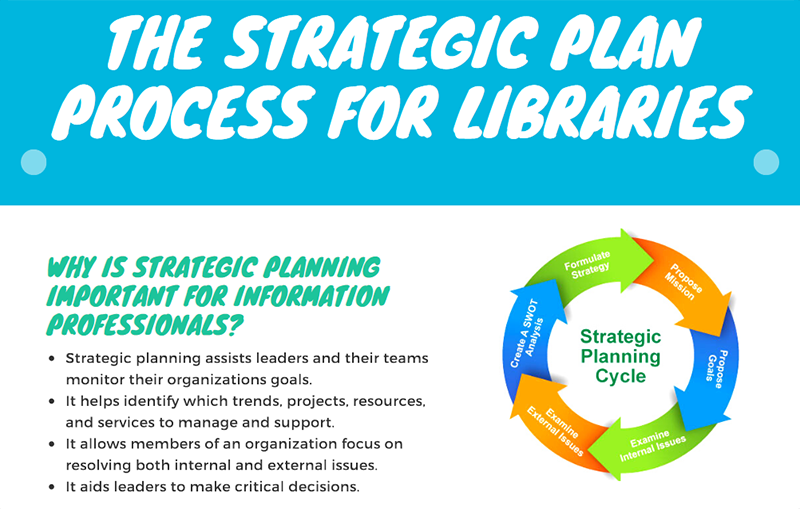 The Strategic Plan Process for Libraries