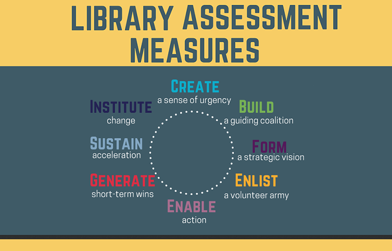 Library Assessment Measures