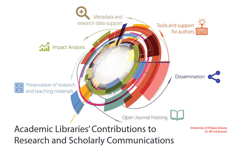Academic Libraries' Contributions to Research and Scholarly Communications