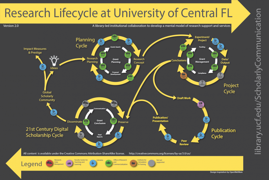The Research Lifecycle Graph from the University of Central Florida