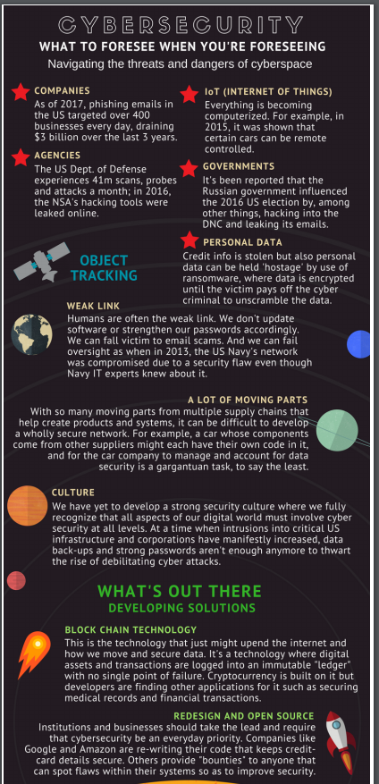 Infographic - Cybersecurity: Navigating the dangers of cyberspace