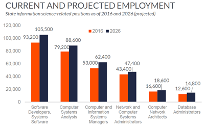 Hanover Research Current and Projected Employment