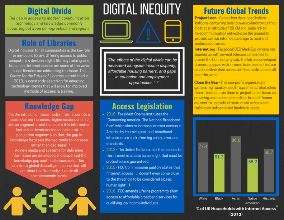Infographic - Digital Inequity