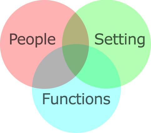 People Setting Functions Venn Diagram